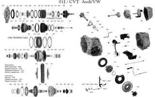 variator