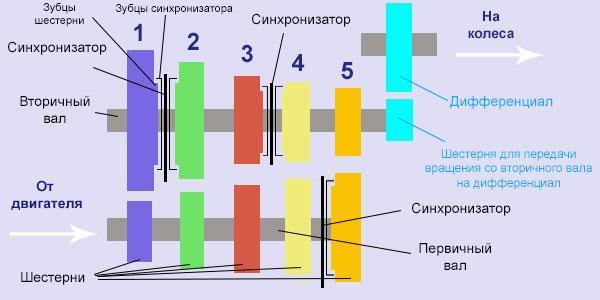 Схема 2. Принципиальная схема работы механической коробки передач (МКПП). Фото: Autogurnal.
