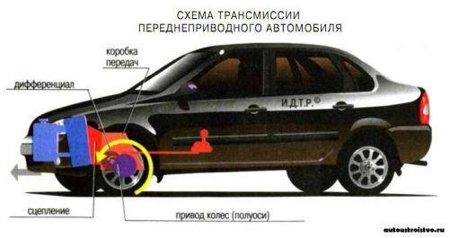 Трансмиссия переднеприводного автомобиля