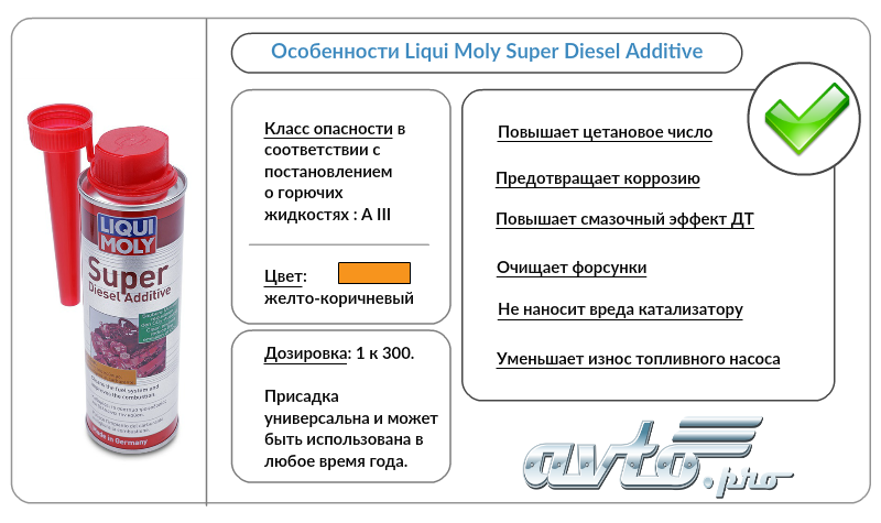 Особенности Liqui Moly Diesel Super Additive