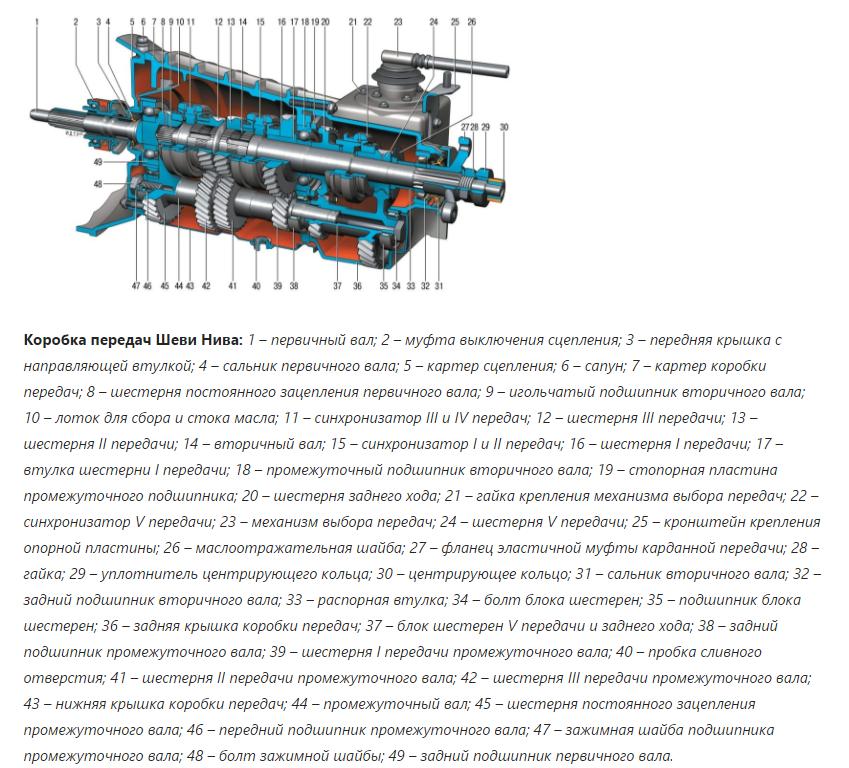 Схема коробка передач